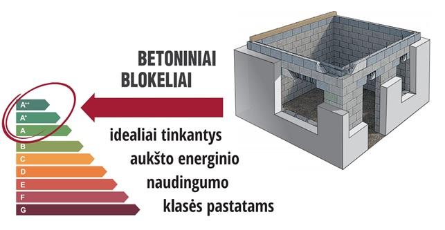 Betoniniai HAUS blokeliai A , A+, A++ energinio naudingumo klasės pastatams